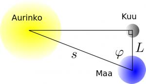 aurinko_maa_kuu